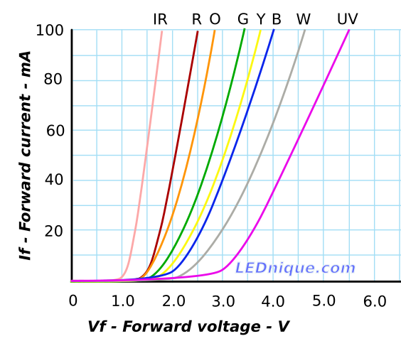 Led Forward Voltage And Cur Iv Curves For Ir Red Orange