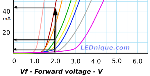Red Green And Blue Curs At Fixed Voltage Supply