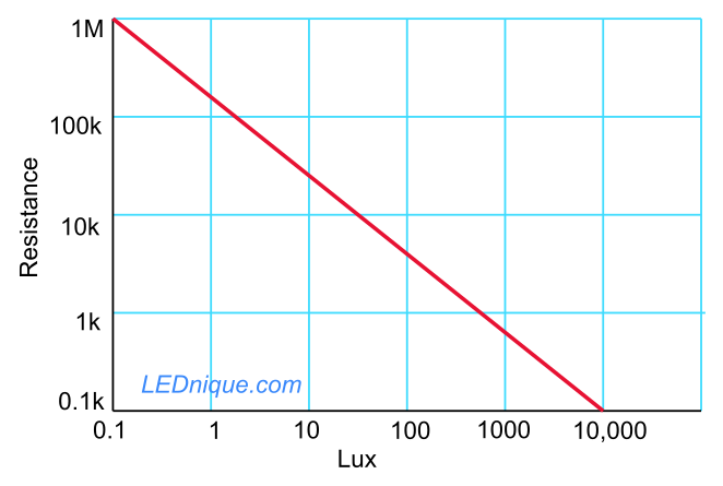 Light dependent resistor (LDR) | LEDnique