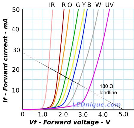 Testing unknown LEDs   LEDnique
